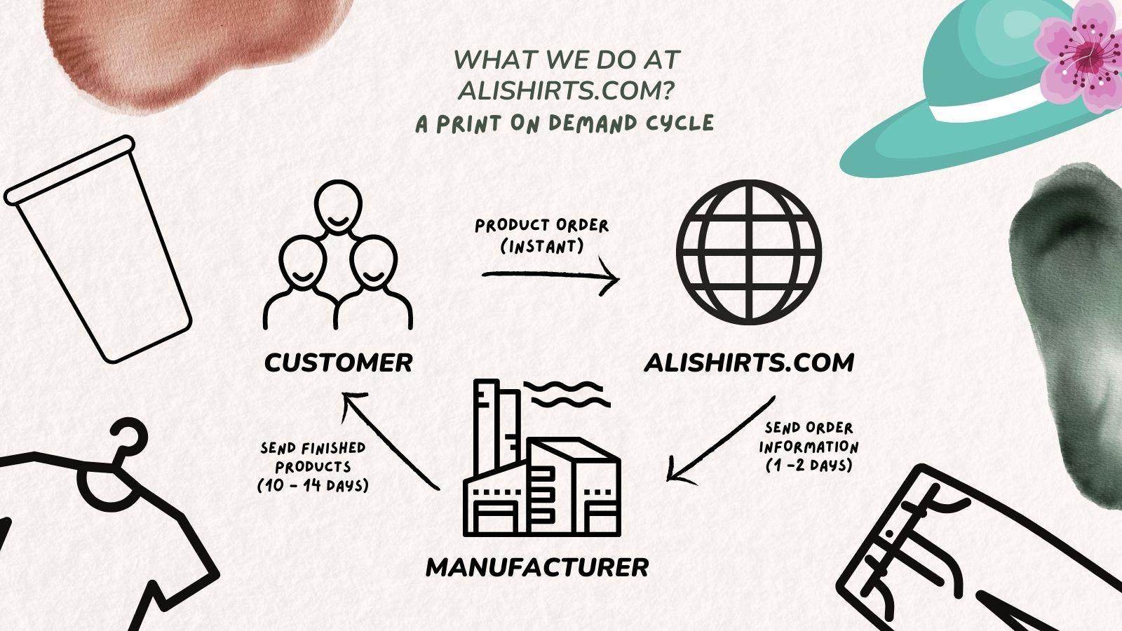 alishirts cycle